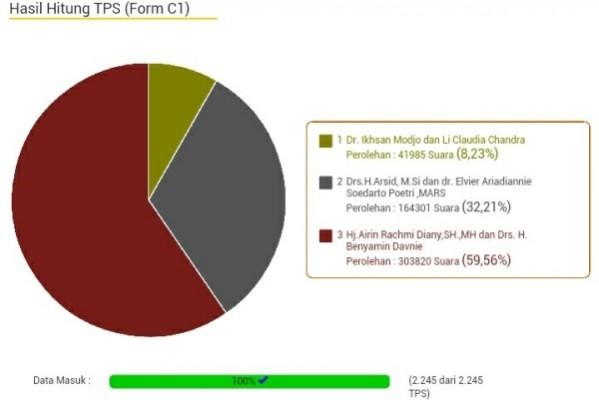 Hasil Hitung Form C1 Pilkada Tangsel. (jok)